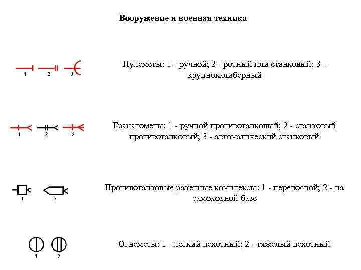 Вооружение и военная техника Пулеметы: 1 - ручной; 2 - ротный или станковый; 3