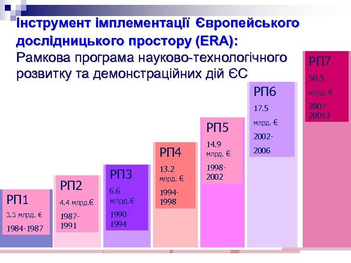 Інструмент імплементації Європейського дослідницького простору (ERA): Рамкова програма науково-технологічного РП 7 розвитку та демонстраційних