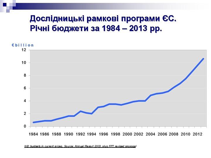 Дослідницькі рамкові програми ЄС. Річні бюджети за 1984 – 2013 рр. NB: budgets in