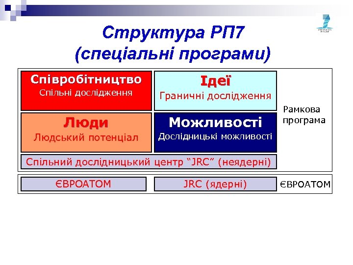 Структура РП 7 (спеціальні програми) Співробітництво Спільні дослідження Ідеї Граничні дослідження Люди Можливості Людський