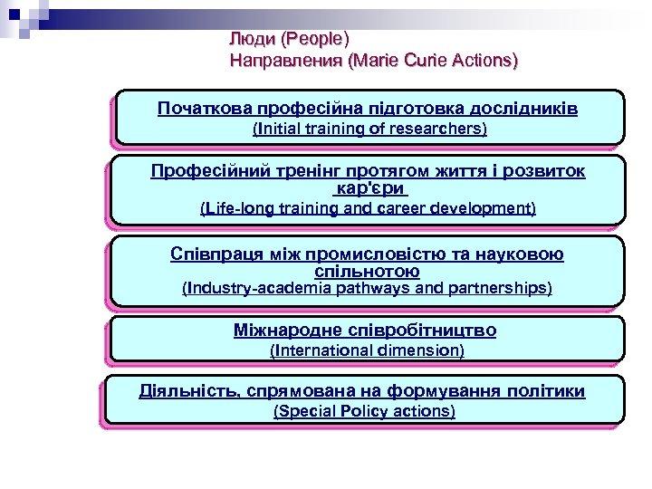 Люди (People) Направления (Marie Curie Actions) Початкова професійна підготовка дослідників (Initial training of researchers)