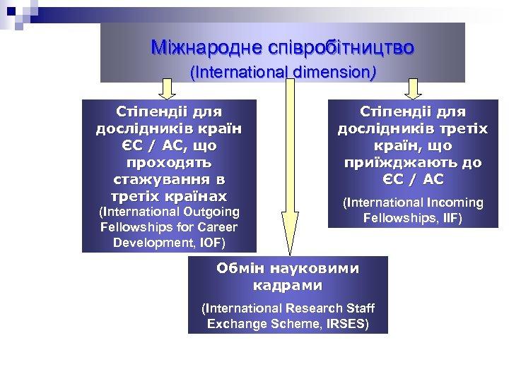 Міжнародне співробітництво (International dimension) Cтіпендіі для дослідників країн ЄС / АС, що проходять стажування