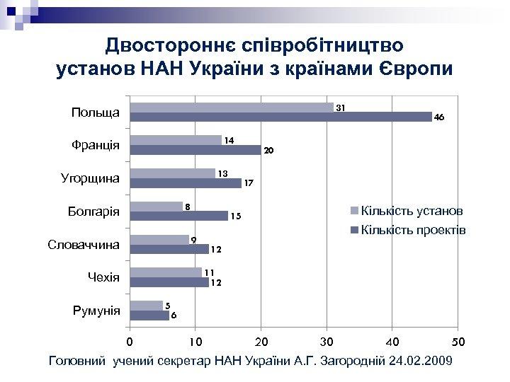 Двостороннє співробітництво установ НАН України з країнами Європи 31 Польща 14 Франція 13 Угорщина