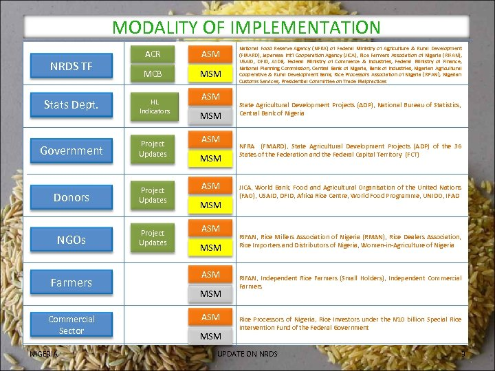 MODALITY OF IMPLEMENTATION NRDS TF ACR ASM MCB MSM Stats Dept. HL Indicators Government