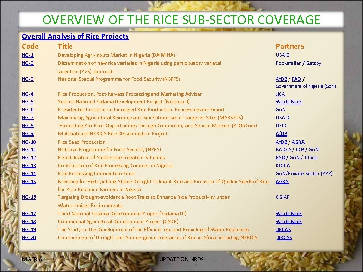 OVERVIEW OF THE RICE SUB-SECTOR COVERAGE Overall Analysis of Rice Projects Code Title Partners