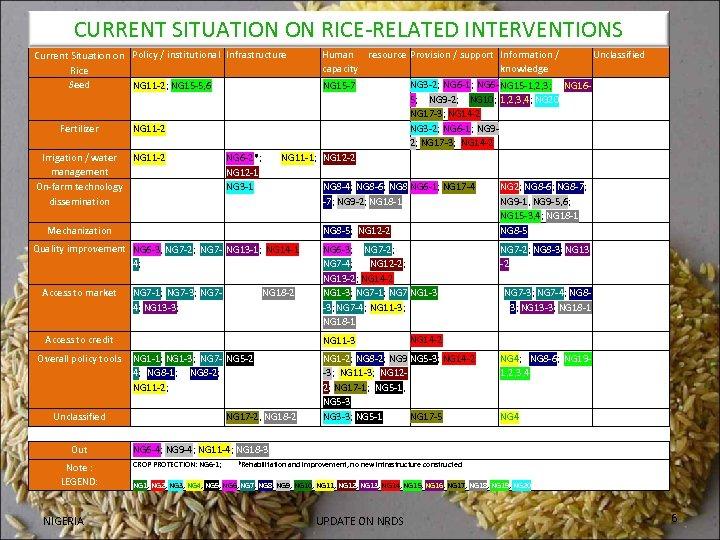 CURRENT SITUATION ON RICE-RELATED INTERVENTIONS Current Situation on Policy / institutional Infrastructure Rice Seed