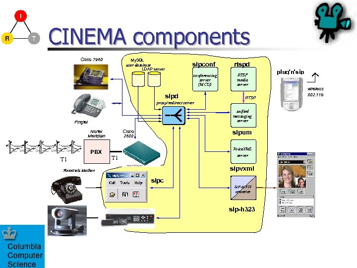 CINEMA components Cisco 7960 My. SQL sipconf user database LDAP server conferencing server (MCU)