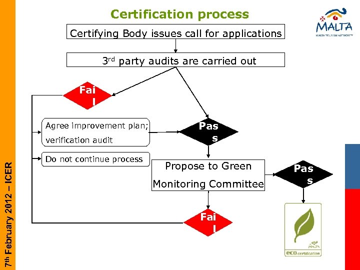 Certification process Certifying Body issues call for applications 3 rd party audits are carried