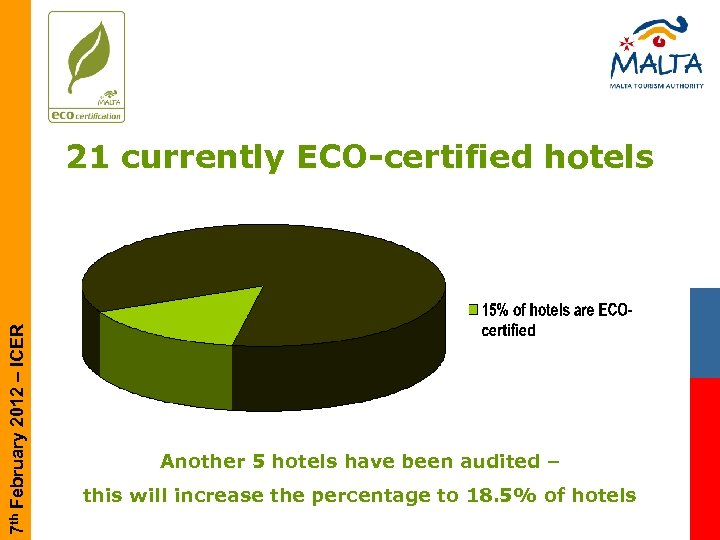 7 th February 2012 – ICER 21 currently ECO-certified hotels Another 5 hotels have