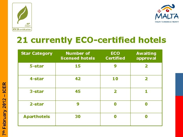 21 currently ECO-certified hotels Number of licensed hotels ECO Certified Awaiting approval 5 -star