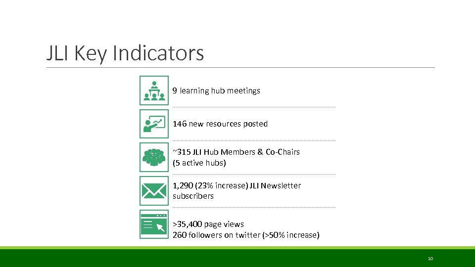 JLI Key Indicators 9 learning hub meetings 146 new resources posted ~315 JLI Hub
