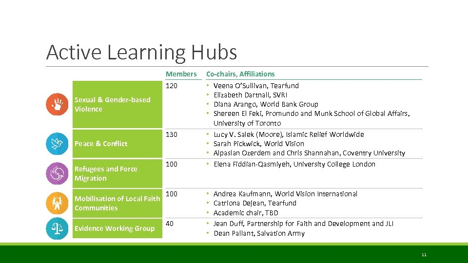 Active Learning Hubs Members 120 Sexual & Gender-based Violence Peace & Conflict Refugees and