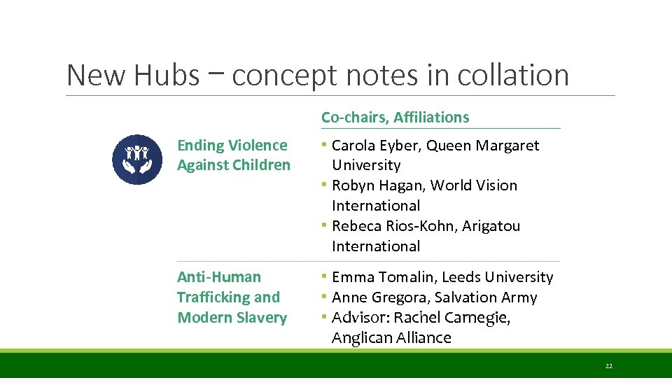 New Hubs – concept notes in collation Co-chairs, Affiliations Ending Violence Against Children •