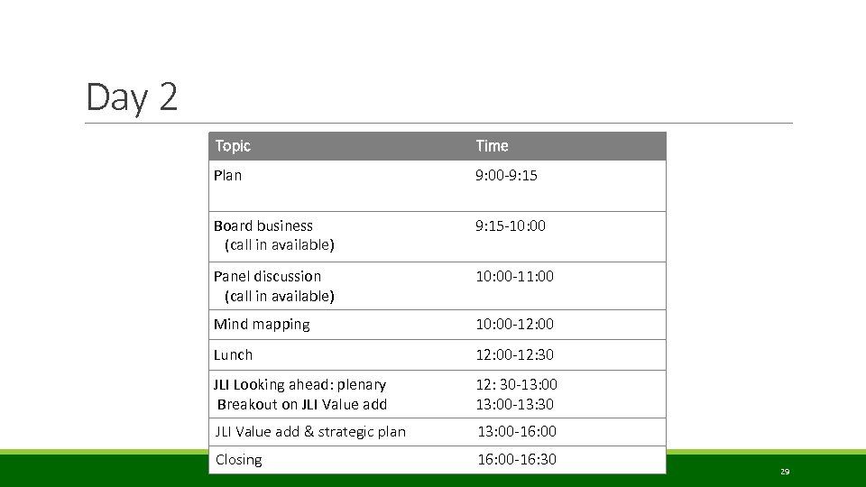 Day 2 Topic Time Plan 9: 00 -9: 15 Board business (call in available)