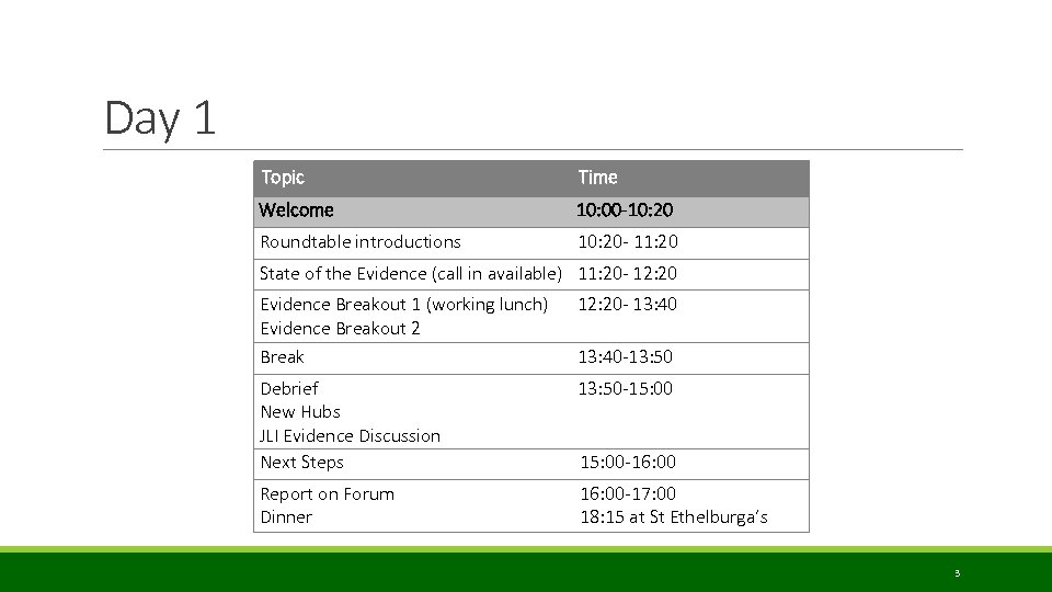 Day 1 Topic Time Welcome 10: 00 -10: 20 Roundtable introductions 10: 20 -