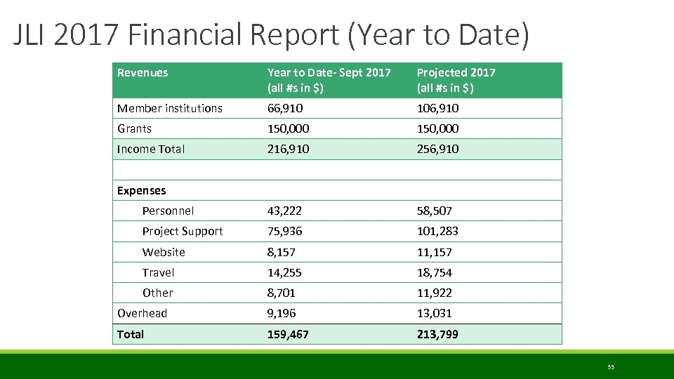 JLI 2017 Financial Report (Year to Date) Revenues Year to Date- Sept 2017 (all