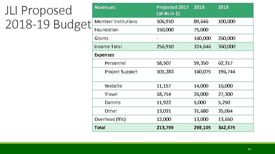 JLI Proposed 2018 -19 Budget Revenues Projected 2017 (all #s in $) 2018 2019