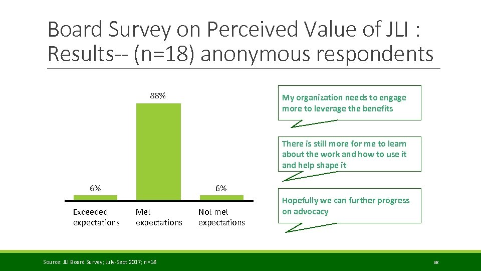 Board Survey on Perceived Value of JLI : Results-- (n=18) anonymous respondents My organization