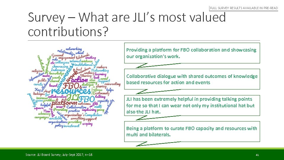 FULL SURVEY RESULTS AVAILABLE IN PRE-READ Survey – What are JLI's most valued contributions?