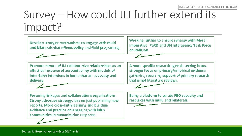FULL SURVEY RESULTS AVAILABLE IN PRE-READ Survey – How could JLI further extend its