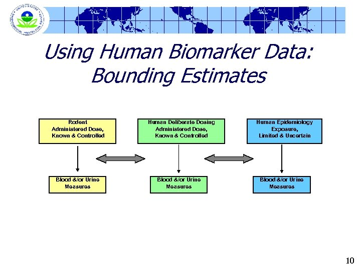 Using Human Biomarker Data: Bounding Estimates Rodent Administered Dose, Known & Controlled Blood &/or