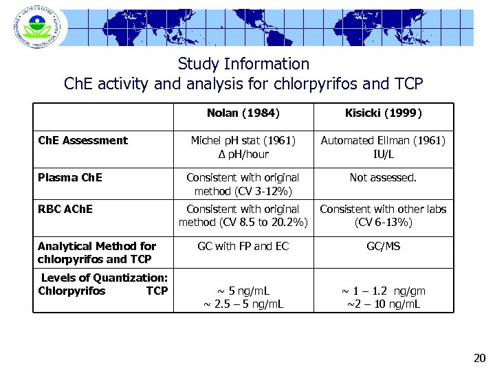 Study Information Ch. E activity and analysis for chlorpyrifos and TCP Nolan (1984) Ch.