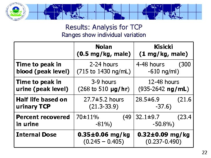 Results: Analysis for TCP Ranges show individual variation Nolan (0. 5 mg/kg, male) Kisicki