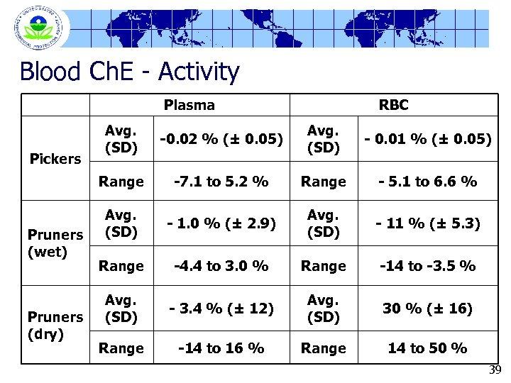 Blood Ch. E - Activity Plasma RBC Pruners (wet) Pruners (dry) -0. 02 %