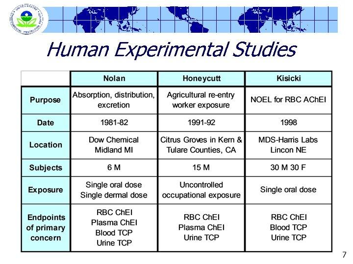 Human Experimental Studies 7
