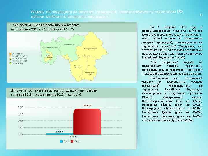 Акцизы по подакцизным товарам (продукции), производимым на территории РФ, субъектов Южного федерального округа Темп