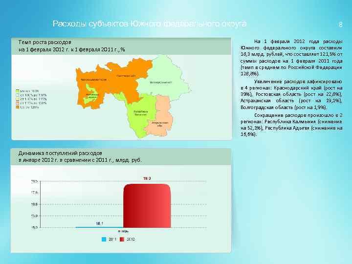 Расходы субъектов Южного федерального округа Темп роста расходов на 1 февраля 2012 г. к