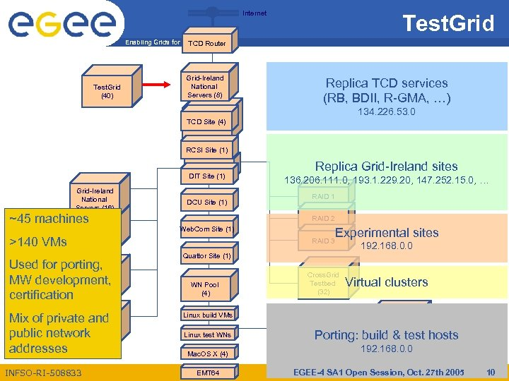 Internet Test. Grid Enabling Grids for E-scienc. E TCD Router Test. Grid (40) Grid-Ireland
