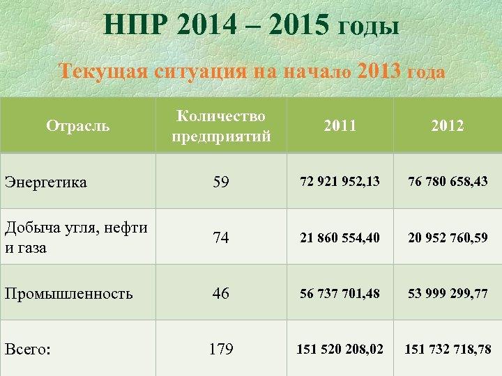 НПР 2014 – 2015 годы Текущая ситуация на начало 2013 года Количество предприятий 2011