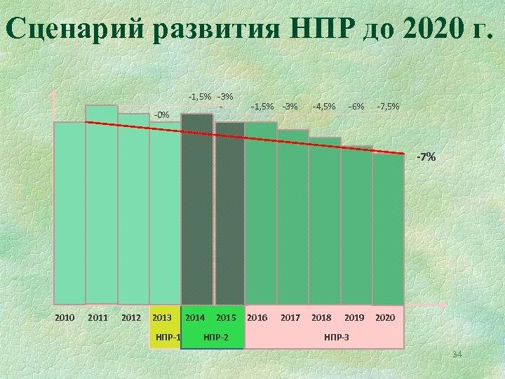 Сценарий развития НПР до 2020 г. -0% -1, 5% -3% -4, 5% -6% -7,