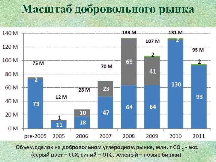 Масштаб добровольного рынка Объем сделок на добровольном углеродном рынке, млн. т CO 2 -