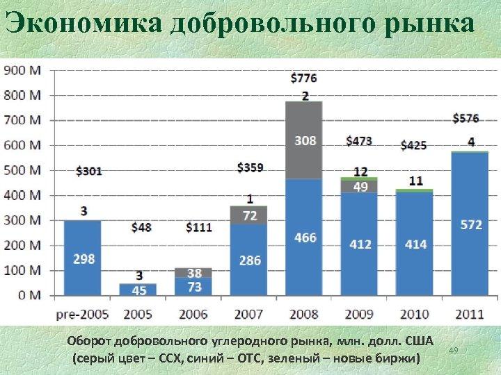 Экономика добровольного рынка Оборот добровольного углеродного рынка, млн. долл. США (серый цвет – CCX,