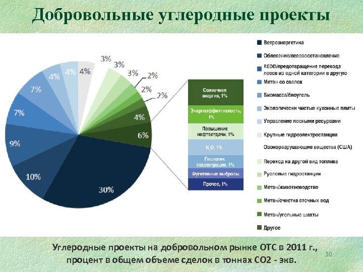 Добровольные углеродные проекты Углеродные проекты на добровольном рынке ОТС в 2011 г. , процент