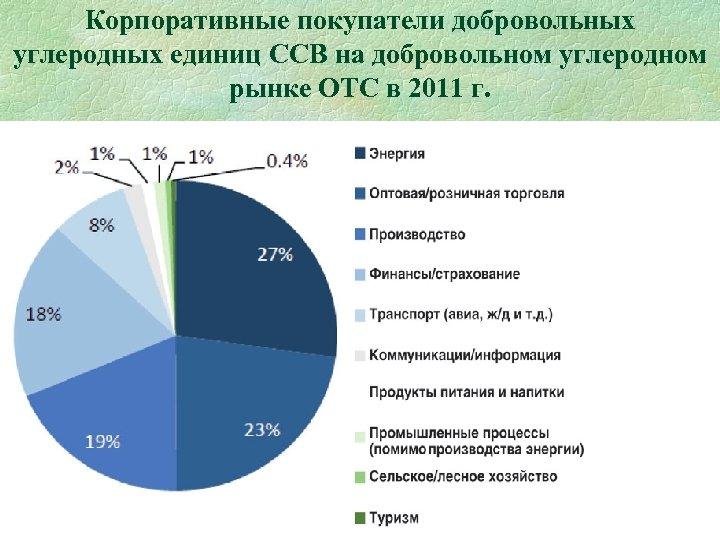 Корпоративные покупатели добровольных углеродных единиц ССВ на добровольном углеродном рынке ОТС в 2011 г.