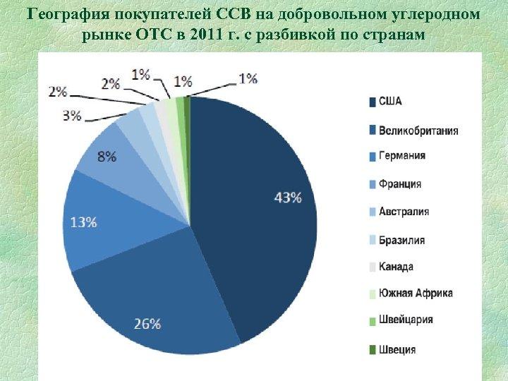 География покупателей ССВ на добровольном углеродном рынке ОТС в 2011 г. с разбивкой по