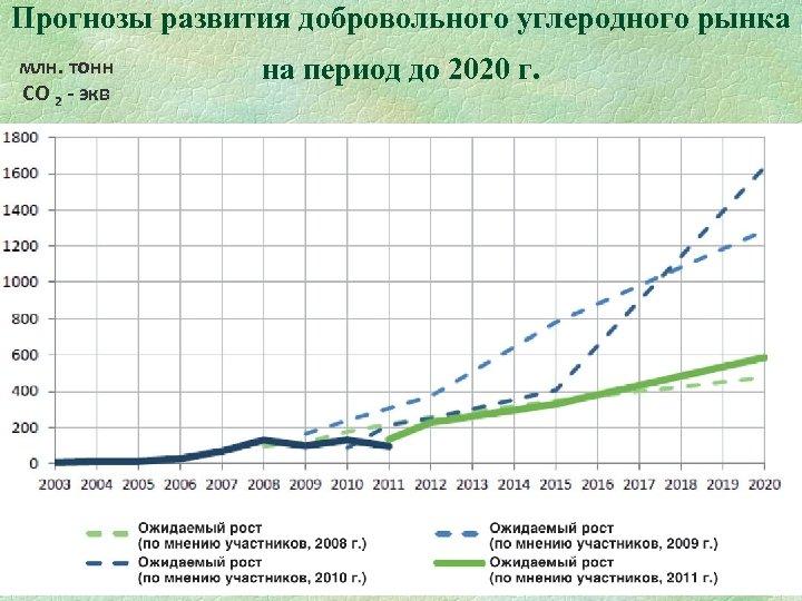 Прогнозы развития добровольного углеродного рынка млн. тонн СО 2 - экв на период до