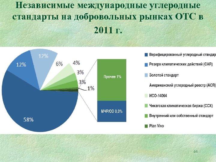 Независимые международные углеродные стандарты на добровольных рынках ОТС в 2011 г. 64