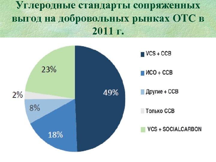 Углеродные стандарты сопряженных выгод на добровольных рынках ОТС в 2011 г. 65