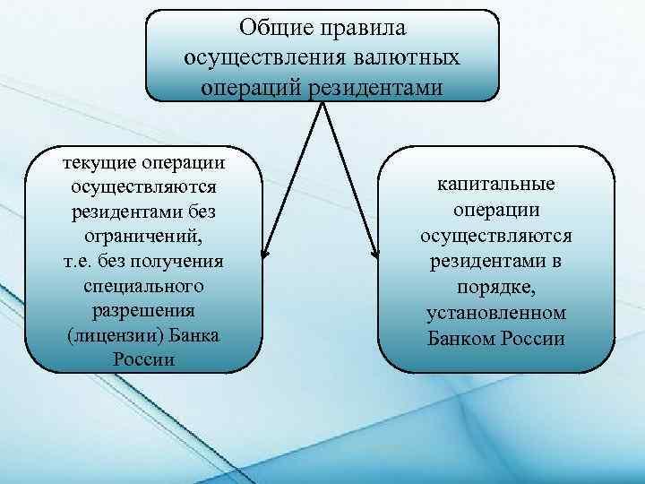 Для получения права на проведение валютный операций кредитные организации должны