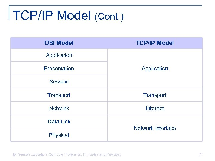 TCP/IP Model (Cont. ) OSI Model TCP/IP Model Application Presentation Application Session Transport Network