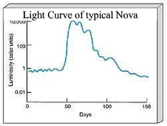 Light Curve of typical Nova