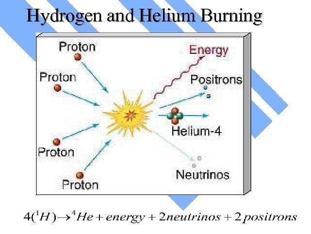 Hydrogen and Helium Burning
