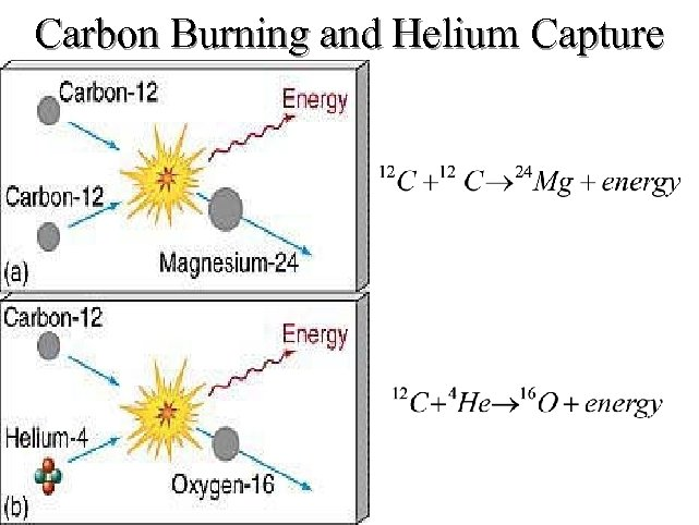 Carbon Burning and Helium Capture