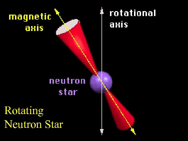 Rotating Neutron Star