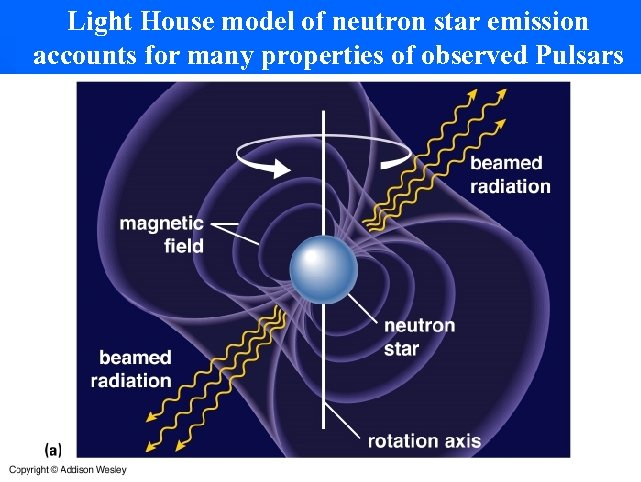 Light House model of neutron star emission accounts for many properties of observed Pulsars