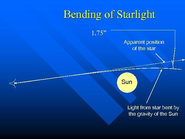 "Bending of Starlight 1. 75"" Apparent position of the star Sun Light from star"